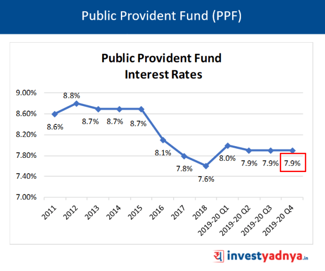 Public Provident Fund (PPF) Interest Rates Q4 FY20
