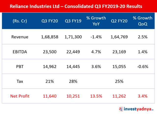 Reliance Industries Ltd – Consolidated Q3 FY20 Results