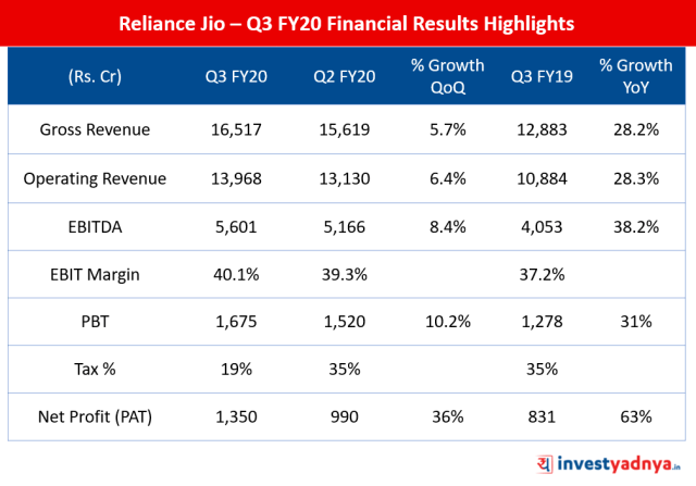 Quarterly Financial Highlights of Reliance Jio - Q3 FY2019-20