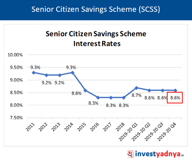 Senior Citizen Savings Scheme (SCSS) Interest Rates Q4 FY20