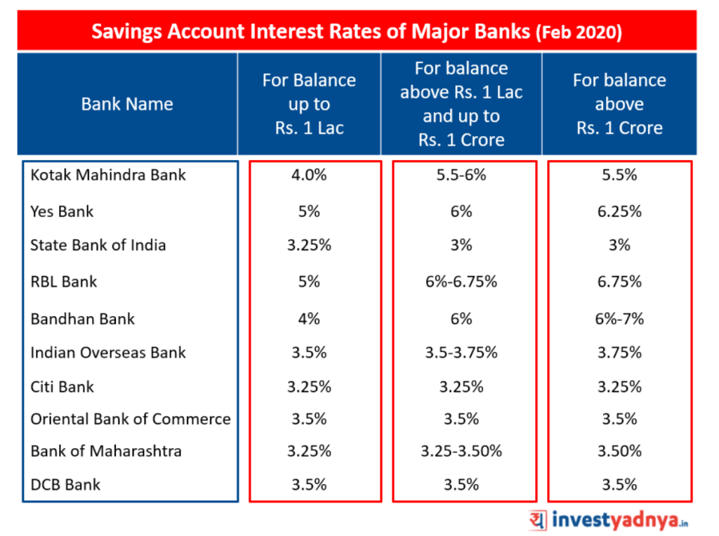 Savings Account Interest Rates of Major Banks