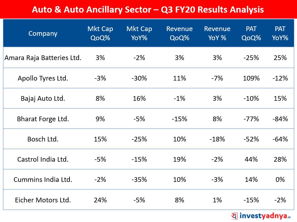Auto & Auto Ancillary Sector