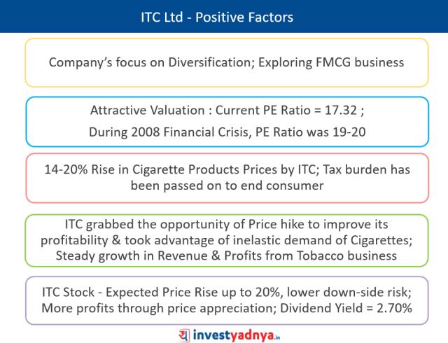 ITC Ltd - Positive Factors