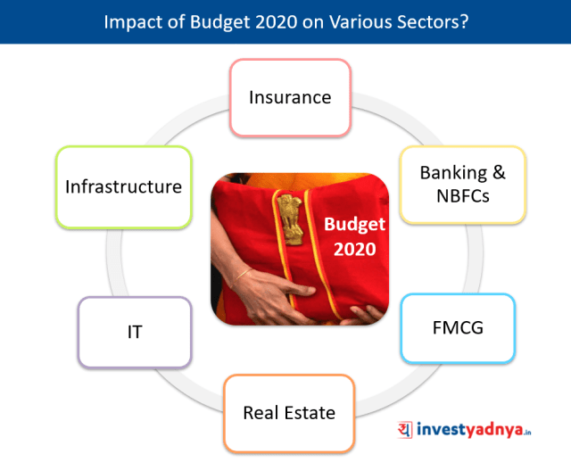 Impact of Budget 2020 on Various Sectors