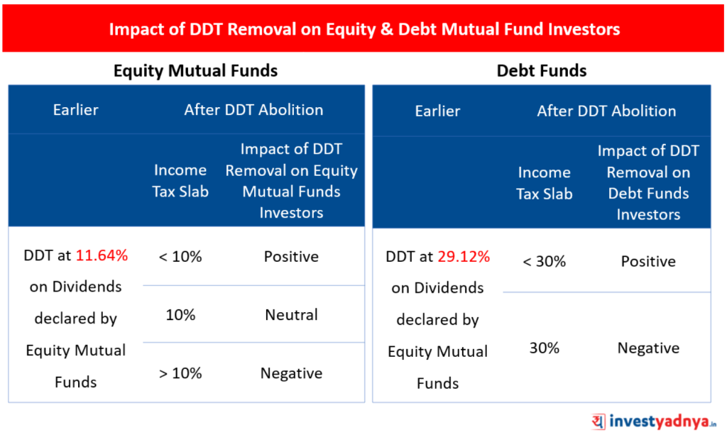 Impact of DDT Removal on Mutual Fund Investors