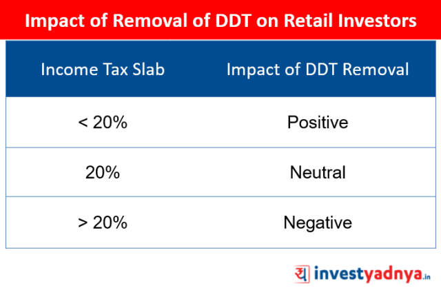 Impact of Removal of DDT on Retail Investors