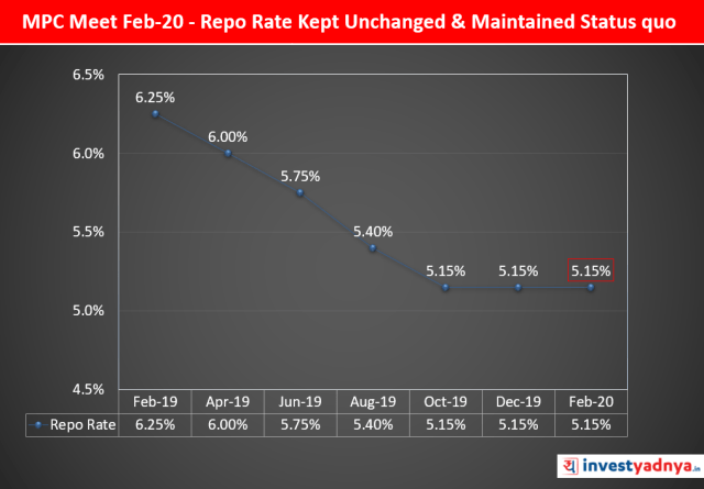 RBI Decided to Keep Repo Rate Unchanged & Maintain Status quo in Feb-20 Monetary Policy