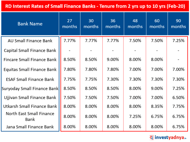 Recurring Deposit (RD) Interest Rates of Small Finance Bank