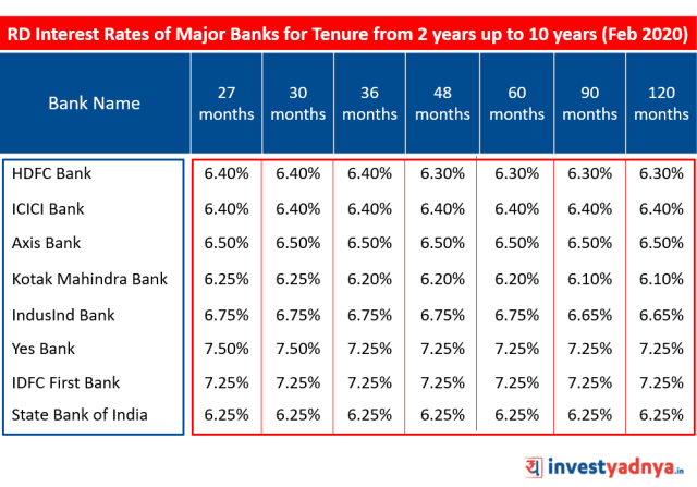 Recurring Deposit (RD) Interest Rates of Major Banks for Tenure above 2 years up to 10 years February 2020 Source : Bank Website
