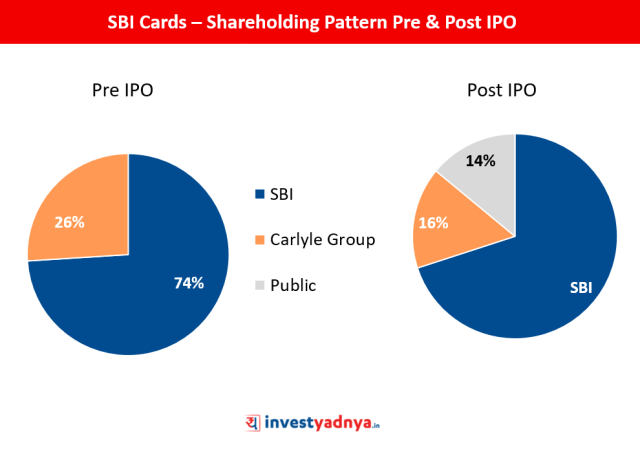 Shareholding Pattern of SBI Cards - Pre and Post IPO