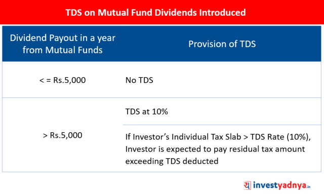 Budget 2020 Introduced TDS on Mutual Fund Dividends Paid By Mutual Funds