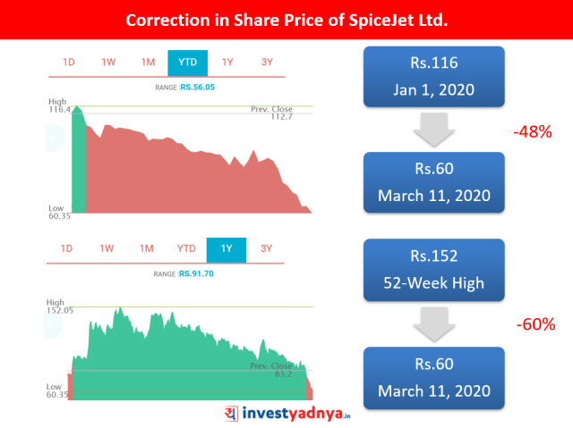 Why Spicejet Ltd Stock is Falling?