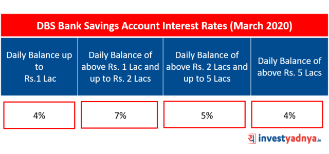 Savings Account Interest Rates - DBS Bank
