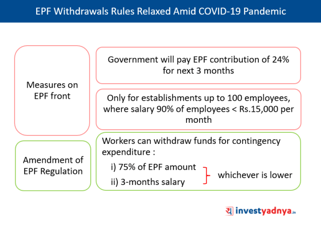 Government Relaxed EPF Withdrawal Rules To Support Liquidity Issues Amid Coronavirus Pandemic