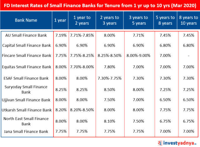 FD Interest Rates of Small Finance Banks for Tenure from 1 year up to 10 years March 2020 Source : Bank Website
