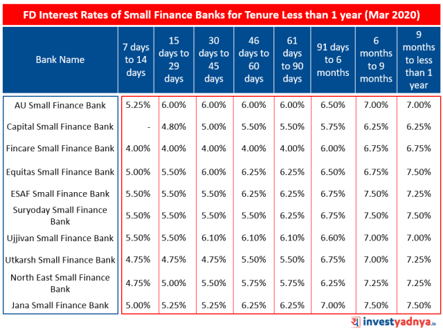 FD Interest Rates of Small Finance Banks for Tenure Less than 1 year March 2020 Source : Bank Website