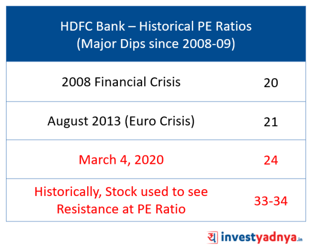 Is it a right time to Buy HDFC Bank?