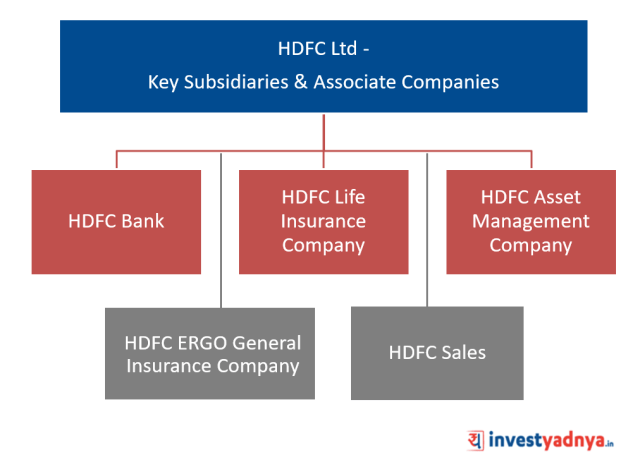 HDFC Ltd - Key Subsidiaries & Associate Companies