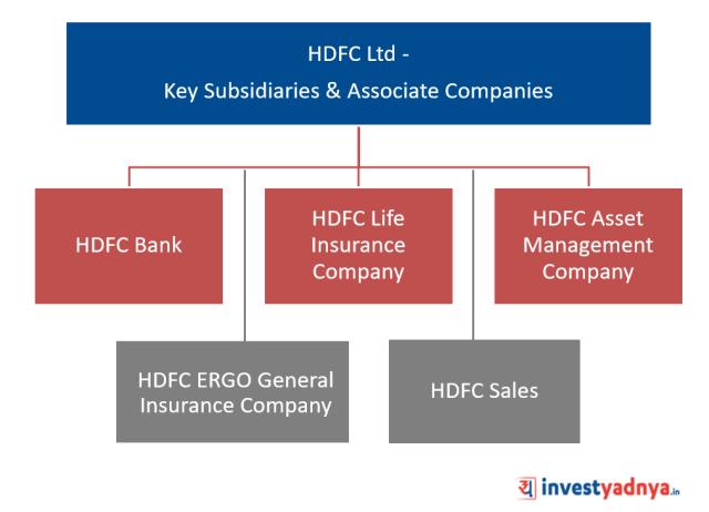 HDFC Ltd - Key Subsidiaries & Associate Companies