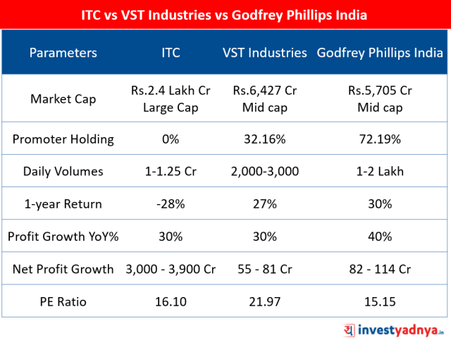 Comparative Analysis of ITC Ltd vs VST Industries Ltd vs Godfrey Phillips India Ltd