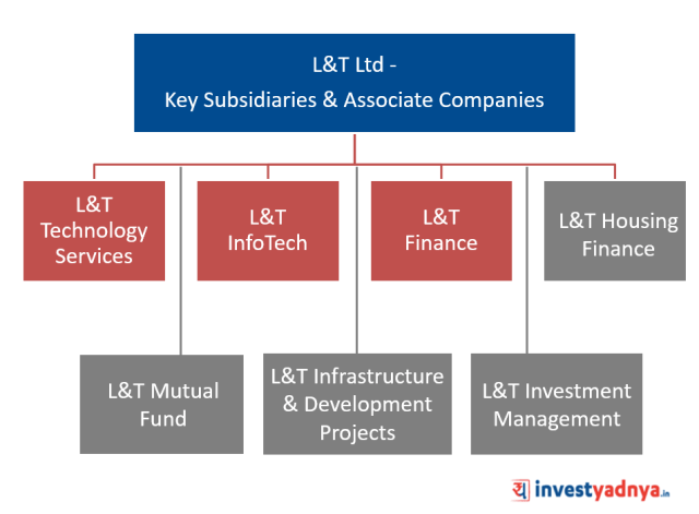 L&T Ltd - Key Subsidiaries & Associate Companies