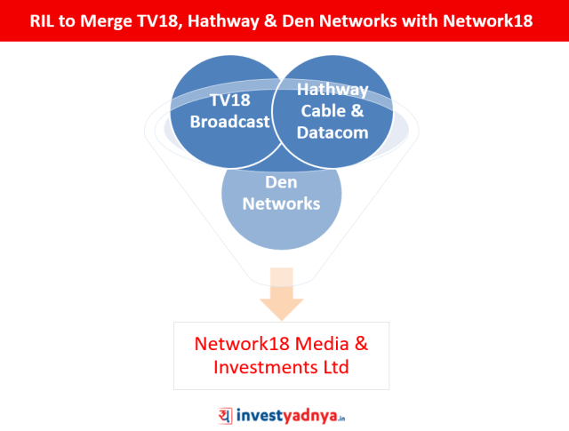 Merger of TV18, Hathway & Den Networks with Network18