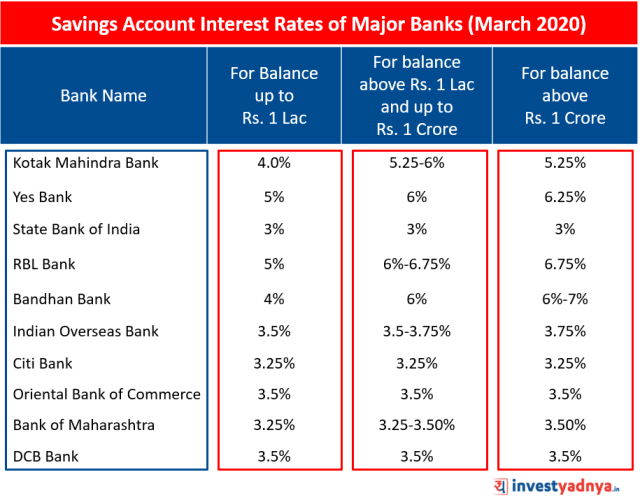 Savings Account Interest Rates of Major Banks March 2020 Source: Bank Website