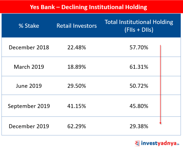 Yes Bank – Declining Institutional Holding (Dec 2018 to Dec 2019)