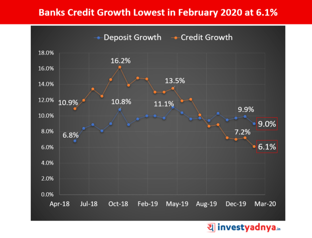 Bank's Credit Growth at 6.1% in February 2020