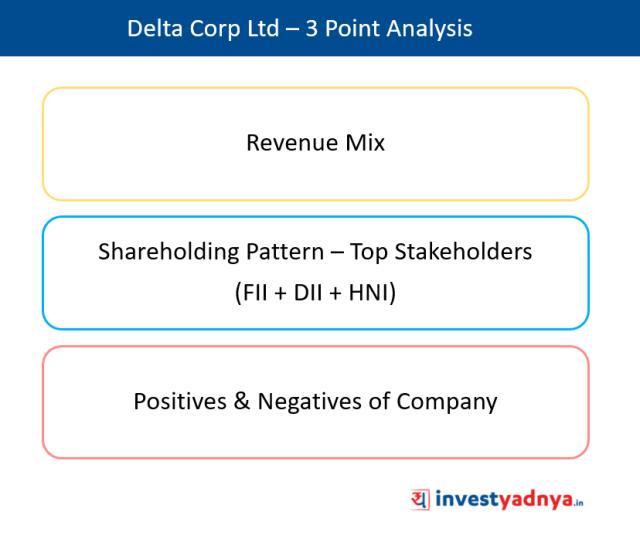 Delta Corp Ltd