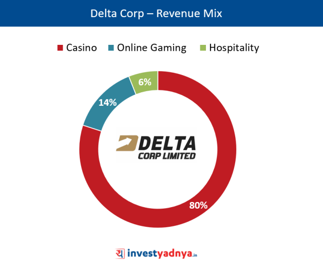 Delta Corp – Revenue Mix