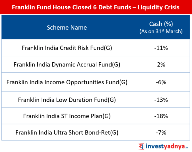 Franklin Fund House Closed 6 Debt Funds – Liquidity Crisis