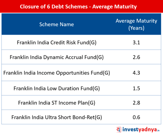 6 Debt Funds Closed by Franklin Mutual Fund - Average Maturity