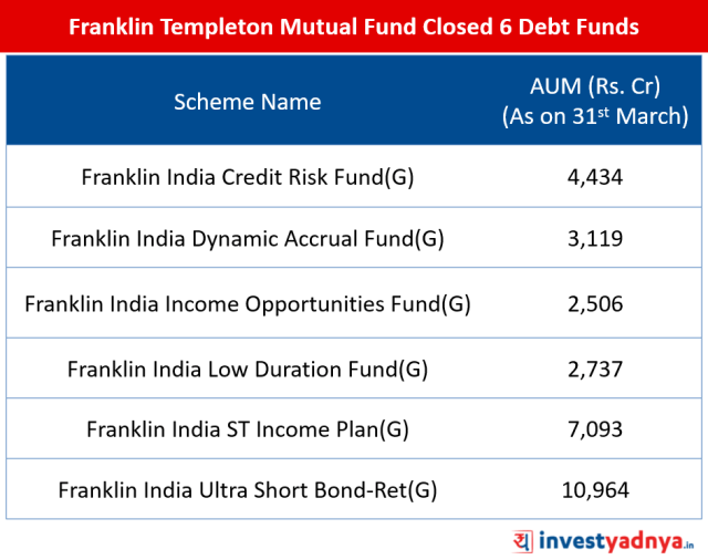 Franklin Templeton Mutual Fund Closed 6 Debt Funds