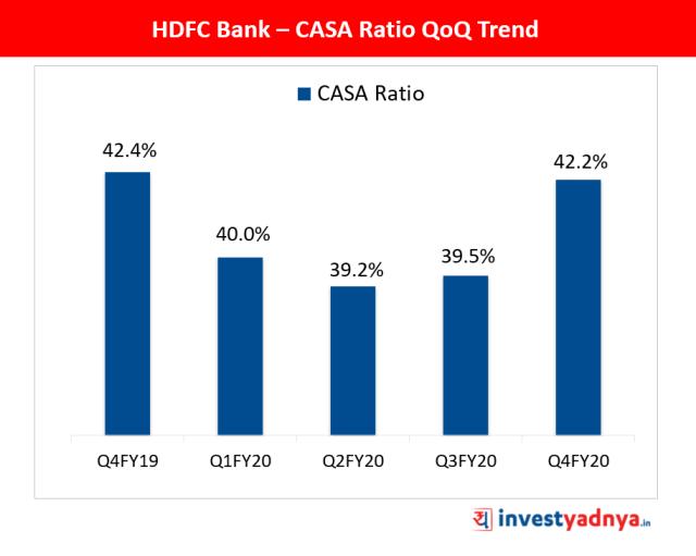 CASA Ratio QoQ Trend of HDFC Bank