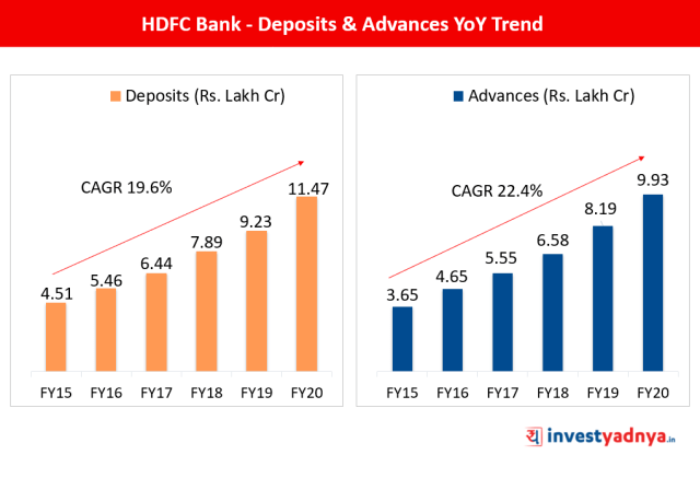 Deposits & Advances CAGR Growth of HDFC Bank