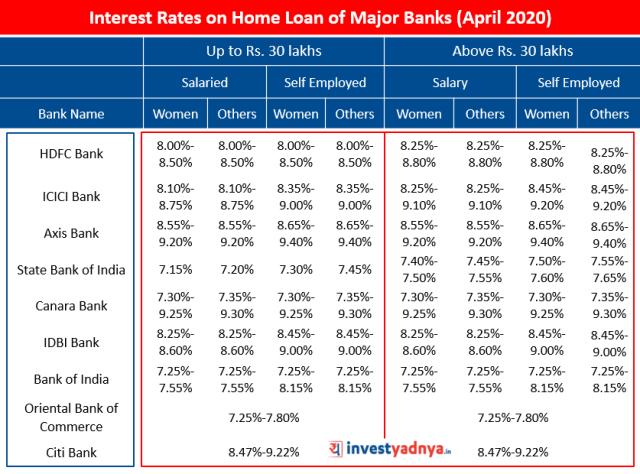 Interest Rates on Home Loan of Major Banks (April 2020)