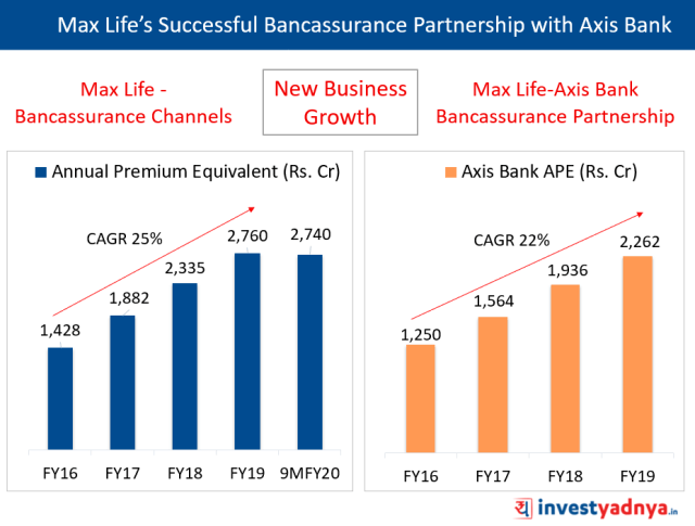 Max Life's Bancassurance Partnership with Axis Bank