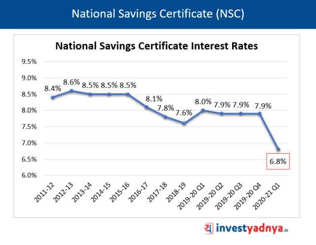 National Saving Certificate (NSC) Interest Rates Q1 FY2020-21