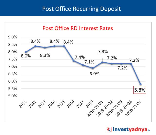 Post Office Recurring Deposit (PORD)