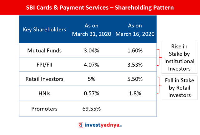 SBI Cards – Changes in Shareholding Pattern