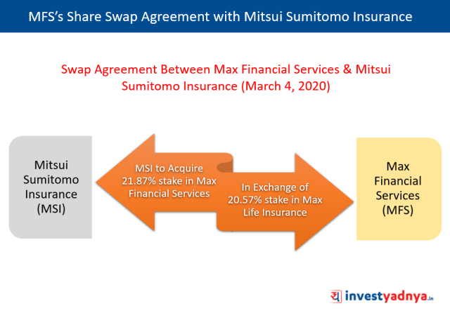 Share Swap Agreement Between Max Financial Services & Mitsui Sumitomo Insurance
