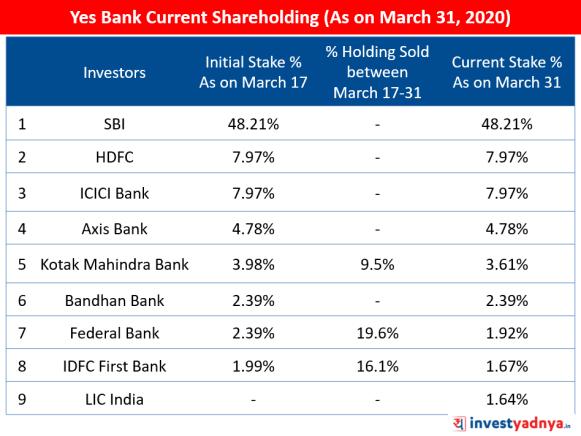 Major Shareholders of Yes Bank (As on March 31, 2020)
