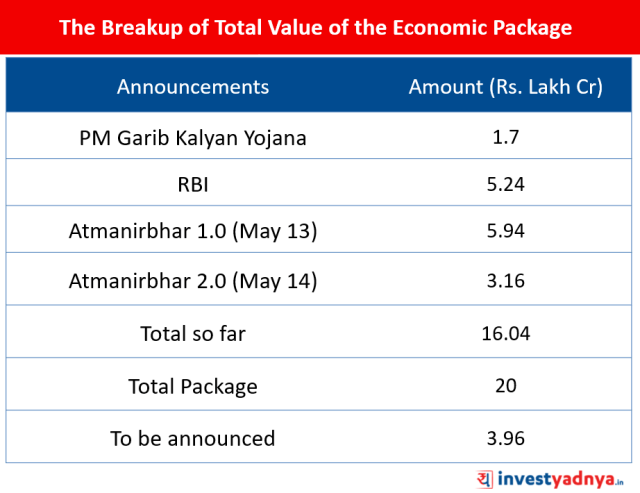 Breakup of Total Value of the Economic Package