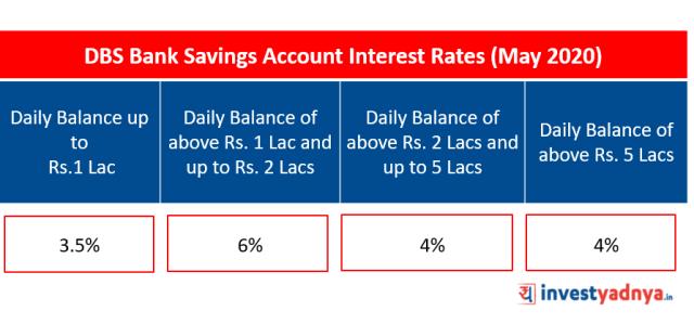 Savings Account Interest Rates - DBS Bank