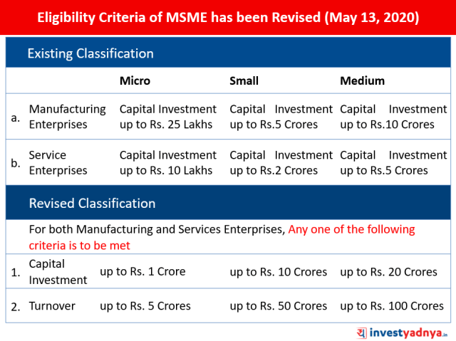 Finance Minister Nirmala Sitharaman has Revised Eligibility Criteria for MSMEs (May 13, 2020)