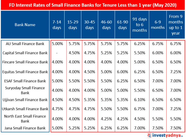 FD Interest Rates of Small Finance Banks for Tenure Less than 1 year May 2020