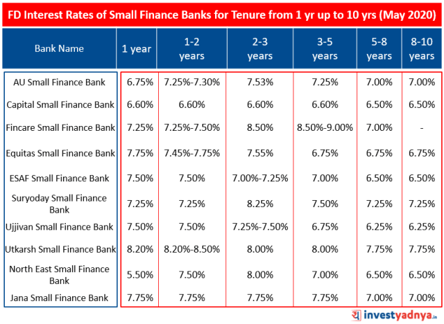 FD Interest Rates of Small Finance Banks for Tenure from 1 year up to 10 years May 2020