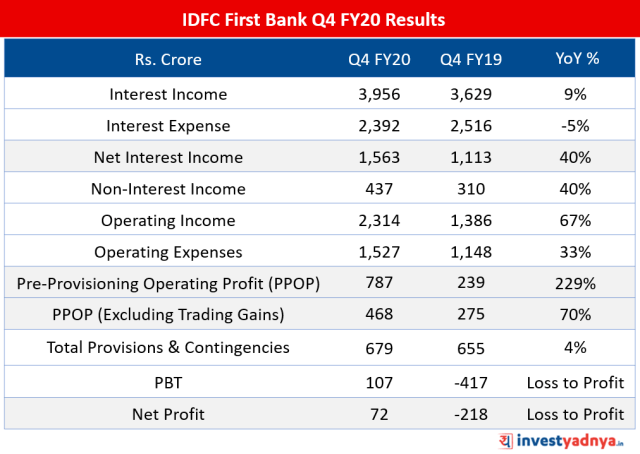 IDFC First Bank Q4 FY20 Results