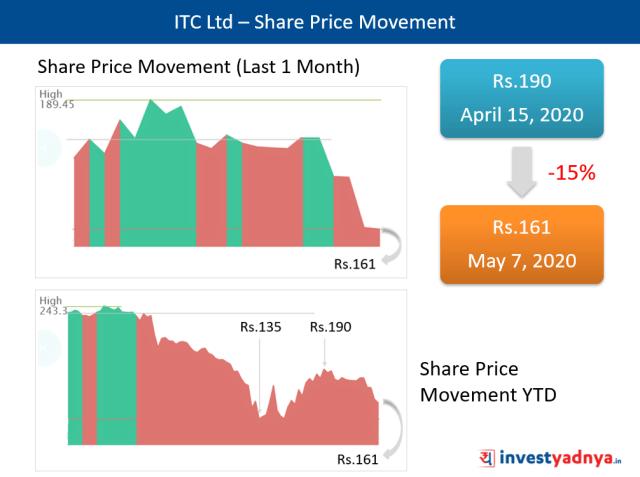 ITC Ltd – Share Price Movement